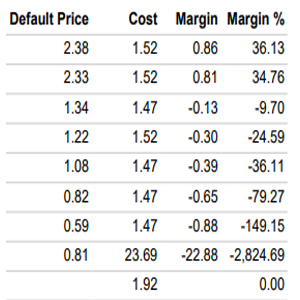 Compare the profit margins - bakery software
