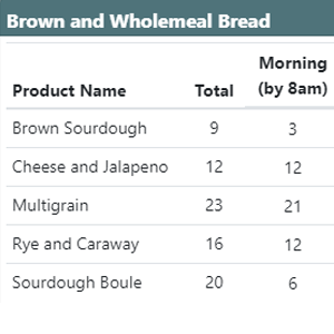 Control production - bakery scheduling software