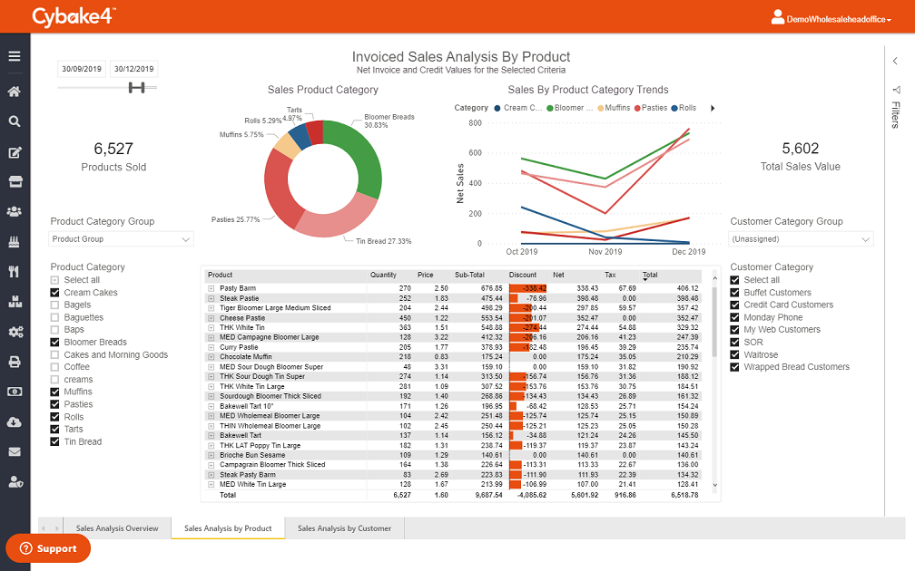 Cybake Invoiced Sales Analyzer